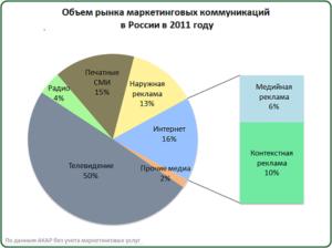 Analiz_context_advertising